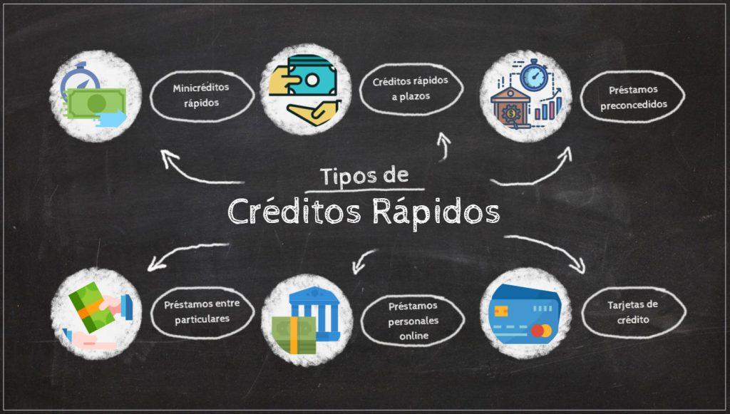 Tipos de créditos rápidos